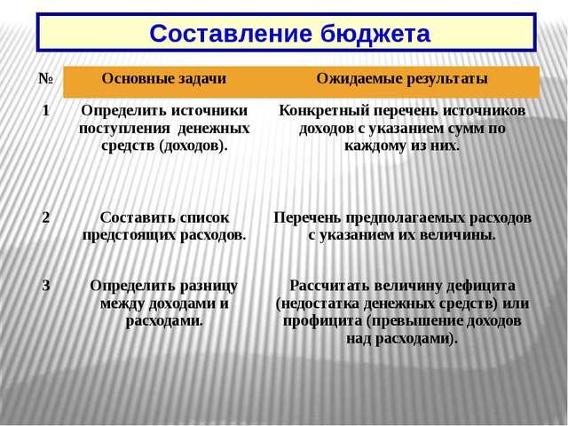 Составление бюджета № Основные задачи Ожидаемые результаты 1 Определить исто...