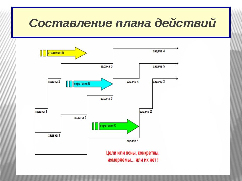 Шаг № 4. Составление плана действий Составление плана действий