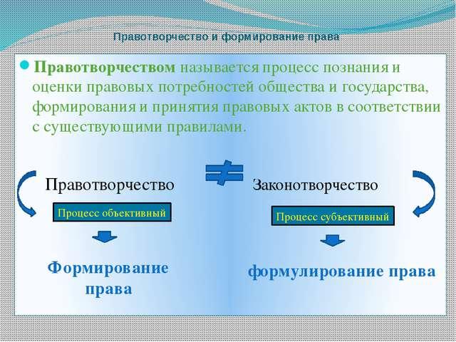 Виды правотворческой деятельности государства Признание и гарантирование в ко...