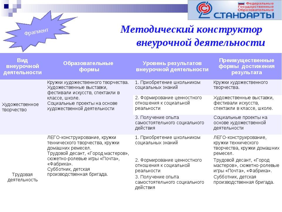 Методический конструктор внеурочной деятельности Фрагмент Вид внеурочной деят...