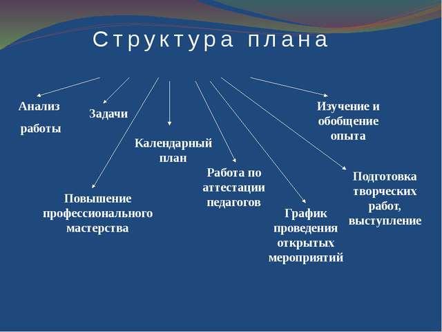 Руководитель МО классных руководителей МБОУ СОШ с.Комгарон Образование: Высш...