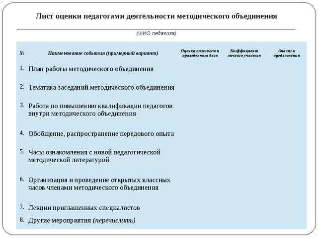 Лист оценки педагогами деятельности методического объединения _______________...