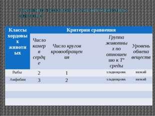 Сравнение кровеносных систем Позвоночных животных Классы хордовых животных Кр