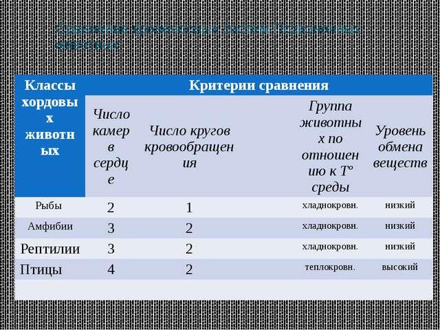 Сравнение кровеносных систем Позвоночных животных Классы хордовых животных Кр...