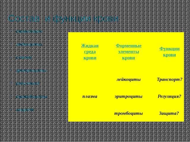 Состав и функции крови транспорт лейкоциты плазма эритроциты регуляция тромбо...