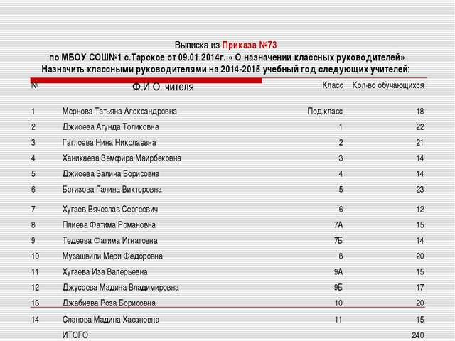 Выписка из Приказа №73 по МБОУ СОШ№1 с.Тарское от 09.01.2014г. « О назначении...