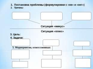 Постановка проблемы:(формулировки с «не» и «нет») Причины: Ситуация «минус»