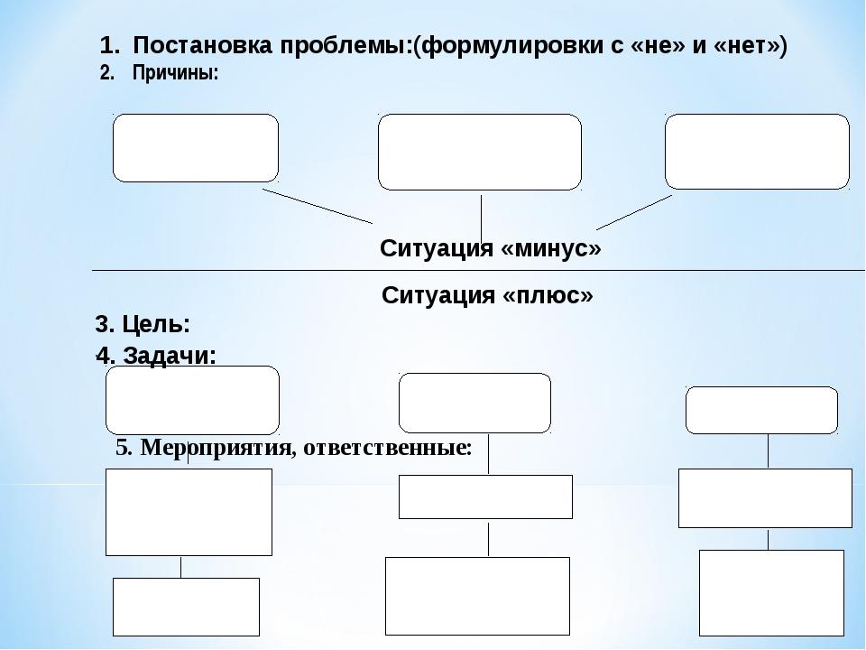 Постановка проблемы:(формулировки с «не» и «нет») Причины: Ситуация «минус»...