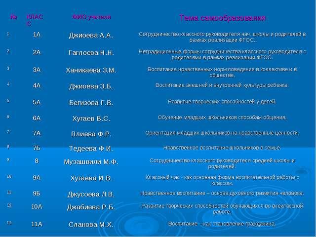 №КЛАССФИО учителяТема самообразования 11АДжиоева А.А.Сотрудничество кла...