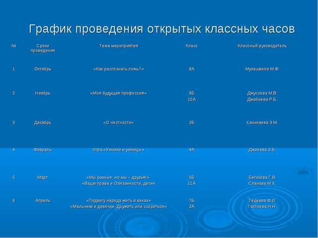 График проведения открытых классных часов №Сроки проведенияТема мероприятия...