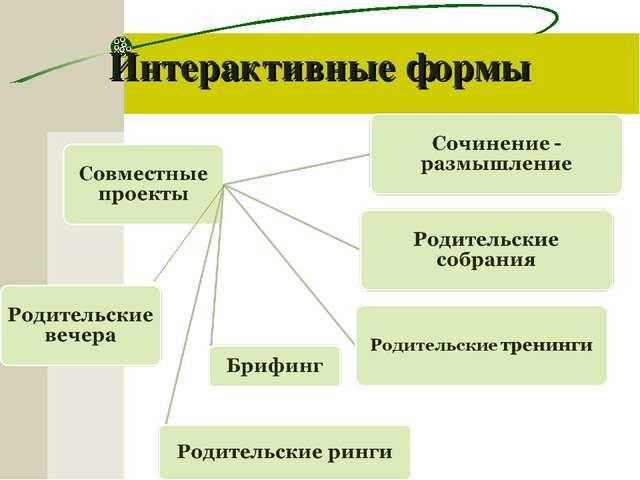 Интерактивные формы