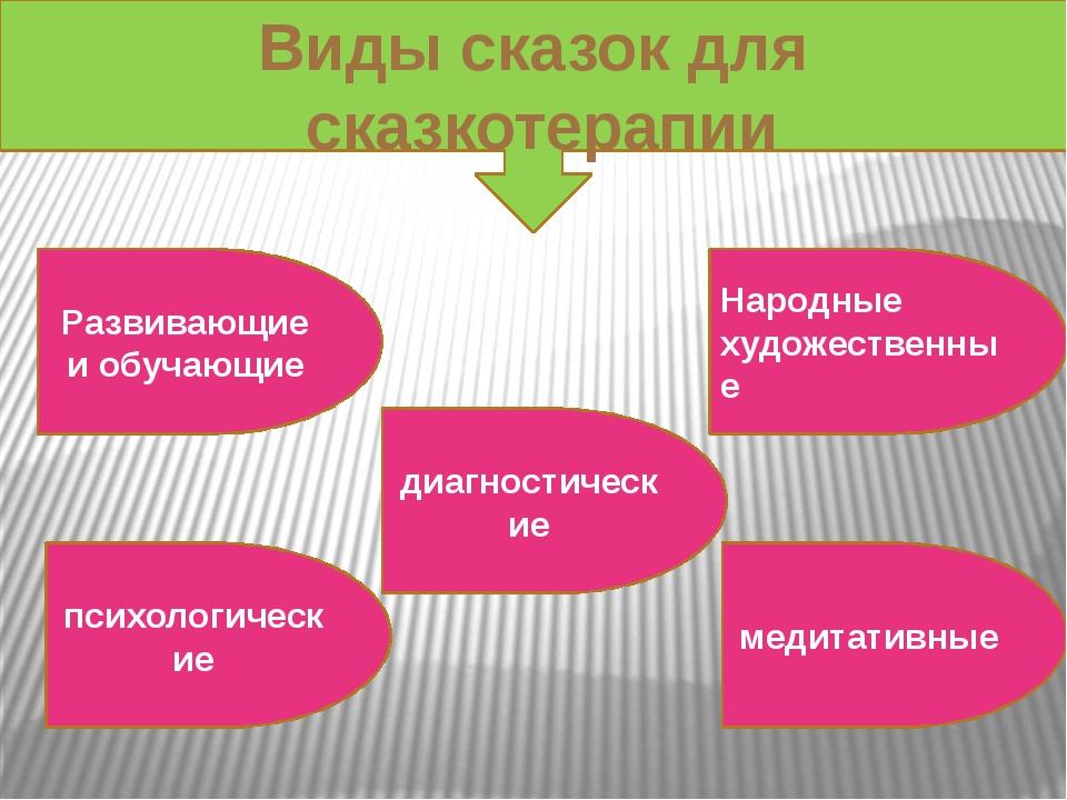 Виды сказок для сказкотерапии Развивающие и обучающие психологические диагно...