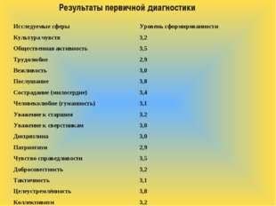 Результаты первичной диагностики Исследуемые сферыУровень сформированности К