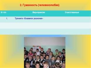 2. Гуманность (человеколюбие) № п/пМероприятия Ответственные 1.Тренинги «В