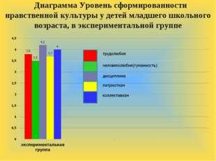 Диаграмма Уровень сформированности нравственной культуры у детей младшего шко