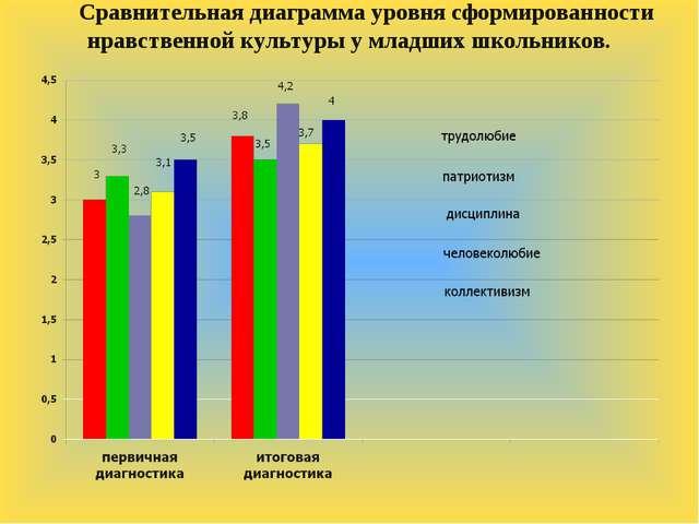 Сравнительная диаграмма уровня сформированности нравственной культуры у младш...