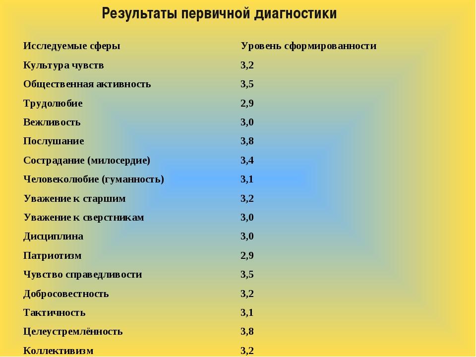 Результаты первичной диагностики Исследуемые сферыУровень сформированности К...