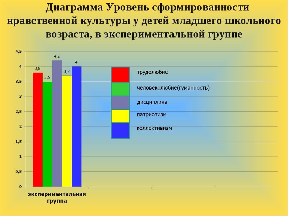 Диаграмма Уровень сформированности нравственной культуры у детей младшего шко...