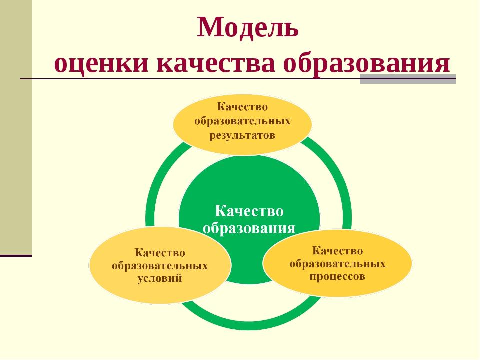 Модель оценки качества образования