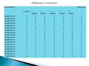 Код учащегосяОбщий балл 1 задание2 задание3 задание4 задание5 зада