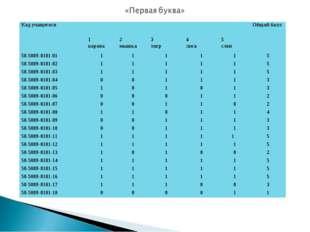 Код учащегосяОбщий балл 1 корова2 мышка3 тигр4 лиса5 слон 50-5009-
