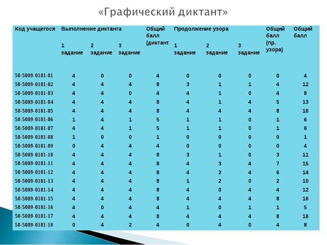 Код учащегосяВыполнение диктантаОбщий балл (диктантПродолжение узораОбщий...