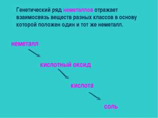 Генетический ряд неметаллов отражает взаимосвязь веществ разных классов в осн
