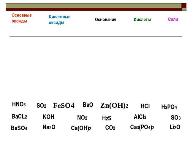H3РO4 ВaCL2 KOH AlCl3 SO2 HNO3 Ca(OH)2 Na2O BaSO4 CO2 Основные оксиды Кислотн...