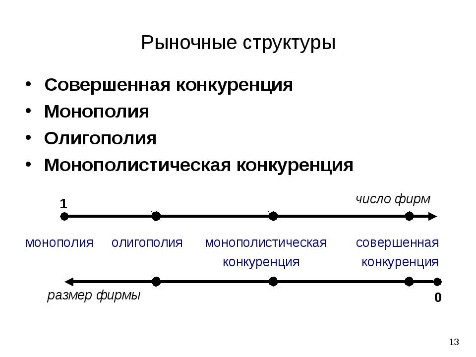 * Рыночные структуры Совершенная конкуренция Монополия Олигополия Монополисти...
