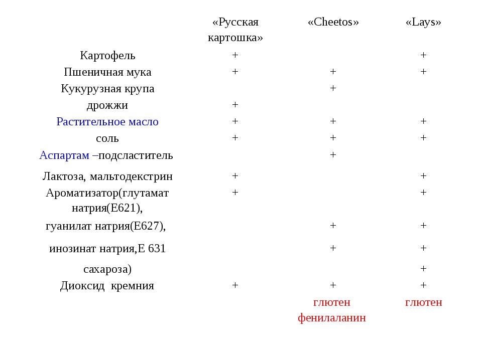 «Русская картошка»«Cheetos»«Lays» Картофель++ Пшеничная мука+++ Куку...