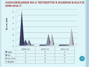 ЗАБОЛЕВАНИЯ ПО 2 ЧЕТВЕРТИ В НАШЕМ КЛАССЕ 2009-2012 Г. *