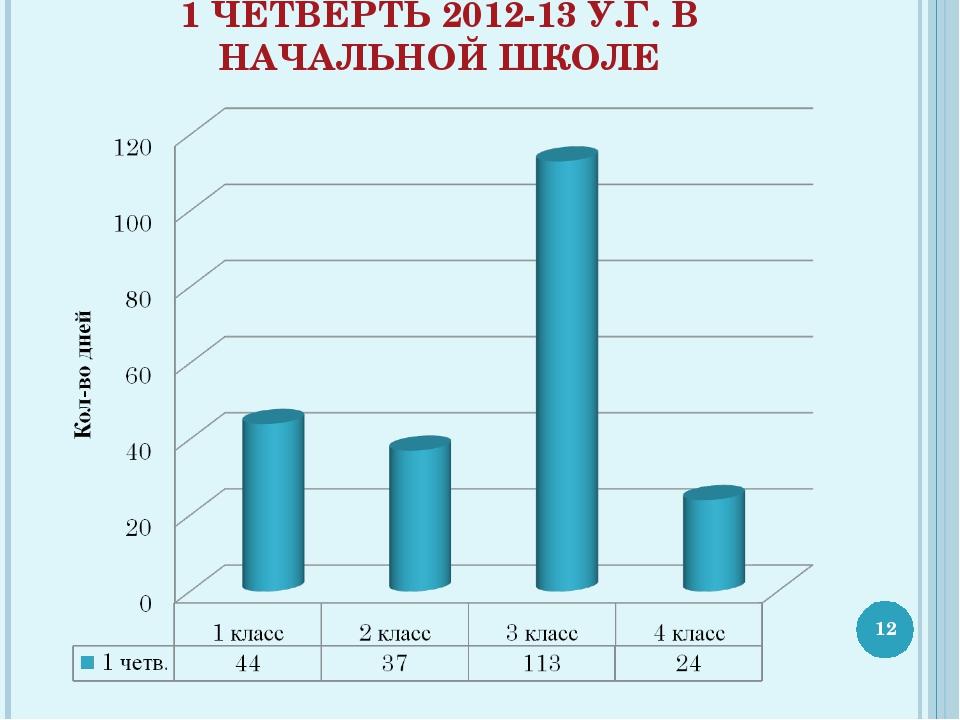 1 ЧЕТВЕРТЬ 2012-13 У.Г. В НАЧАЛЬНОЙ ШКОЛЕ *