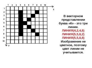 В векторном представлении буква «К» - это три линии. ЛИНИЯ(4,2,4,8) ЛИНИЯ(5,5