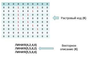 Растровый код (К) ЛИНИЯ(4,2,4,8) ЛИНИЯ(5,5,8,2) ЛИНИЯ(5,5,8,8) Векторное опис