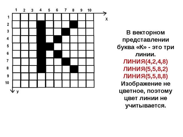 В векторном представлении буква «К» - это три линии. ЛИНИЯ(4,2,4,8) ЛИНИЯ(5,5...