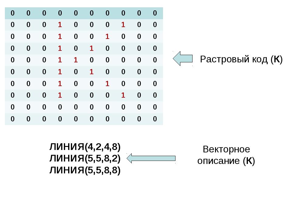 Растровый код (К) ЛИНИЯ(4,2,4,8) ЛИНИЯ(5,5,8,2) ЛИНИЯ(5,5,8,8) Векторное опис...