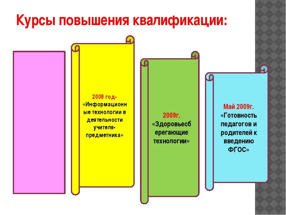 Курсы повышения квалификации: 2008 год- «Информационные технологии в деятельн...