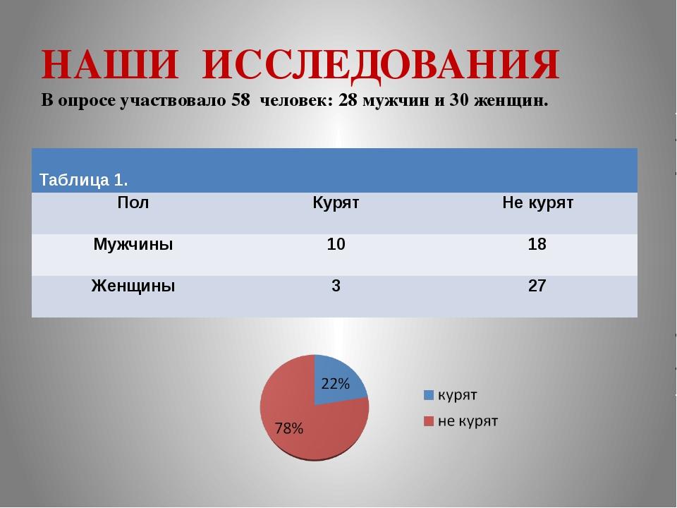 НАШИ ИССЛЕДОВАНИЯ В опросе участвовало 58 человек: 28 мужчин и 30 женщин. Таб...