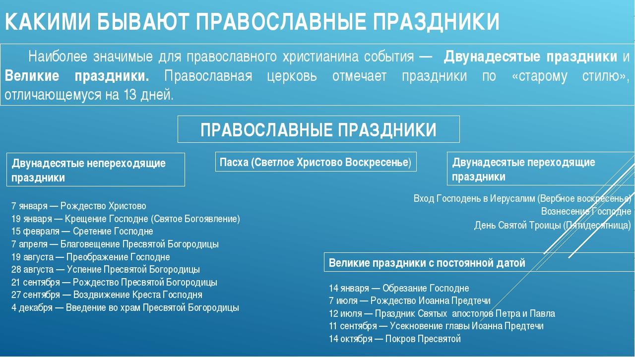КАКИМИ БЫВАЮТ ПРАВОСЛАВНЫЕ ПРАЗДНИКИ Наиболее значимые для православного хри...