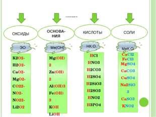 СЛОЖНЫЕ ВЕЩЕСТВА ОКСИДЫ ОСНОВА-НИЯ КИСЛОТЫ СОЛИ K2O2- H2O2- CaO2- MgO2- CO22