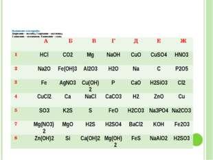 Выпишите в тетрадь: 1вариант – оксиды, 2 вариант – кислоты, 3 вариант – осно