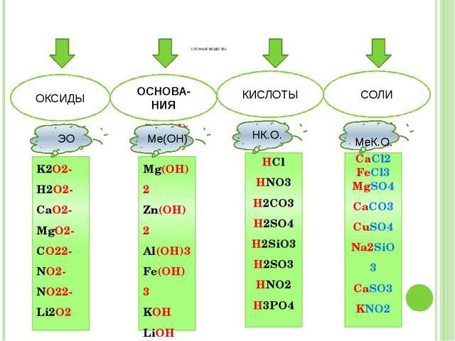 СЛОЖНЫЕ ВЕЩЕСТВА ОКСИДЫ ОСНОВА-НИЯ КИСЛОТЫ СОЛИ K2O2- H2O2- CaO2- MgO2- CO22...