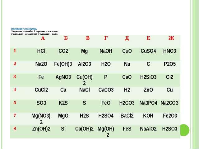 Выпишите в тетрадь: 1вариант – оксиды, 2 вариант – кислоты, 3 вариант – осно...