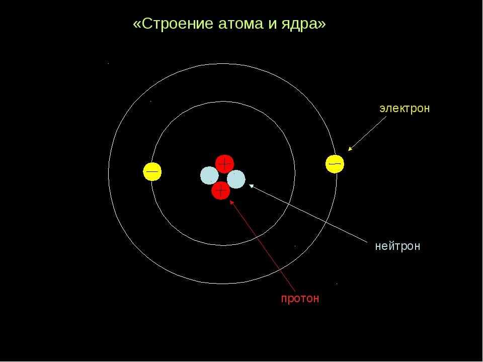 «Строение атома и ядра»