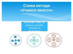 Схема метода «Учимся вместе» Изучение темы на разных уровнях сложности матери