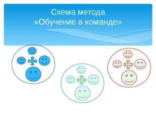 Схема метода «Обучение в команде»