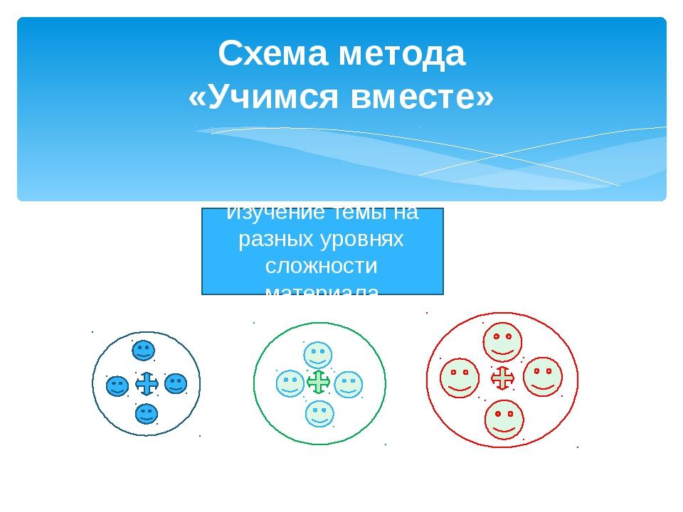 Схема метода «Учимся вместе» Изучение темы на разных уровнях сложности матери...