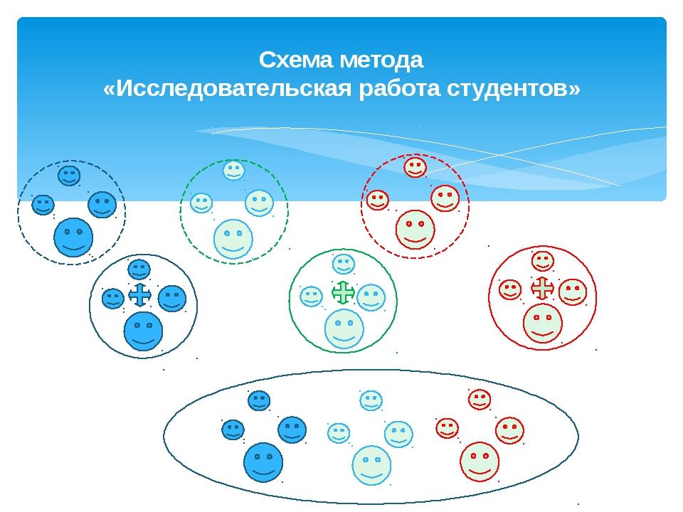 Схема метода «Исследовательская работа студентов»