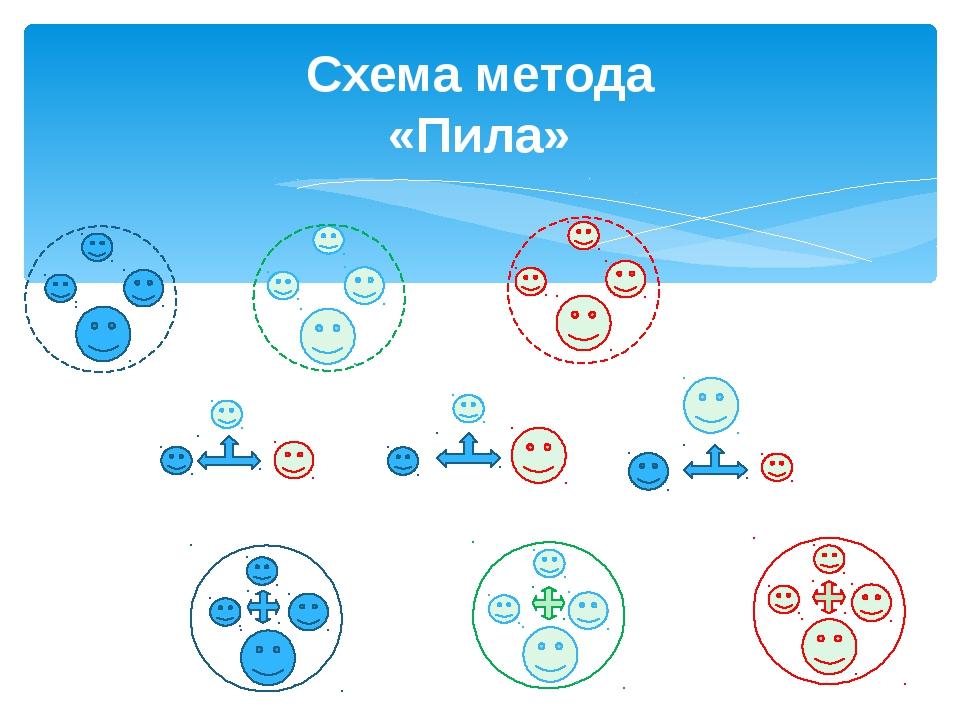 Схема метода «Пила»