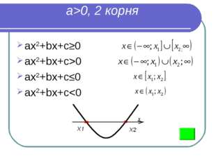 a>0, 2 корня ax2+bx+c≥0 ax2+bx+c>0 ax2+bx+c≤0 ax2+bx+c